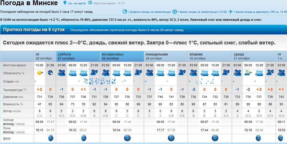 погода в саранске на 3 дня почасовая воинские звания