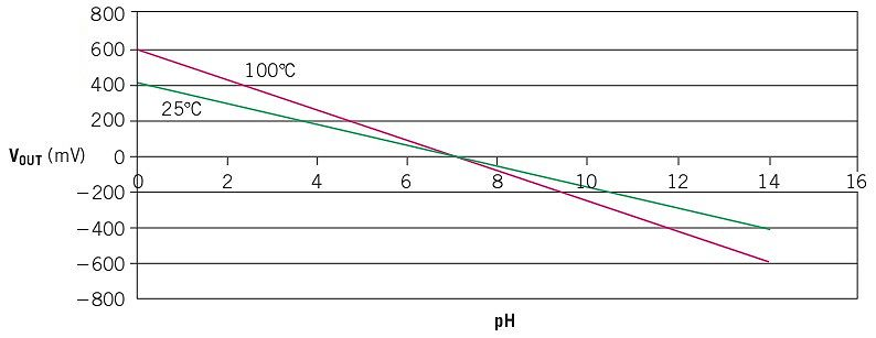 (Заметьте, что pH фактор