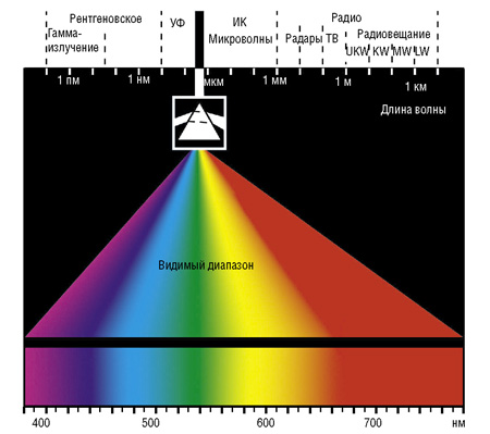 Световой спектр для конопли химия из марихуаны